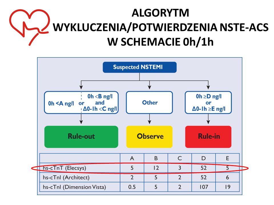 ALGORYTM WYKLUCZENIA/POTWIERDZENIA NSTE-ACS W SCHEMACIE 0h/1h