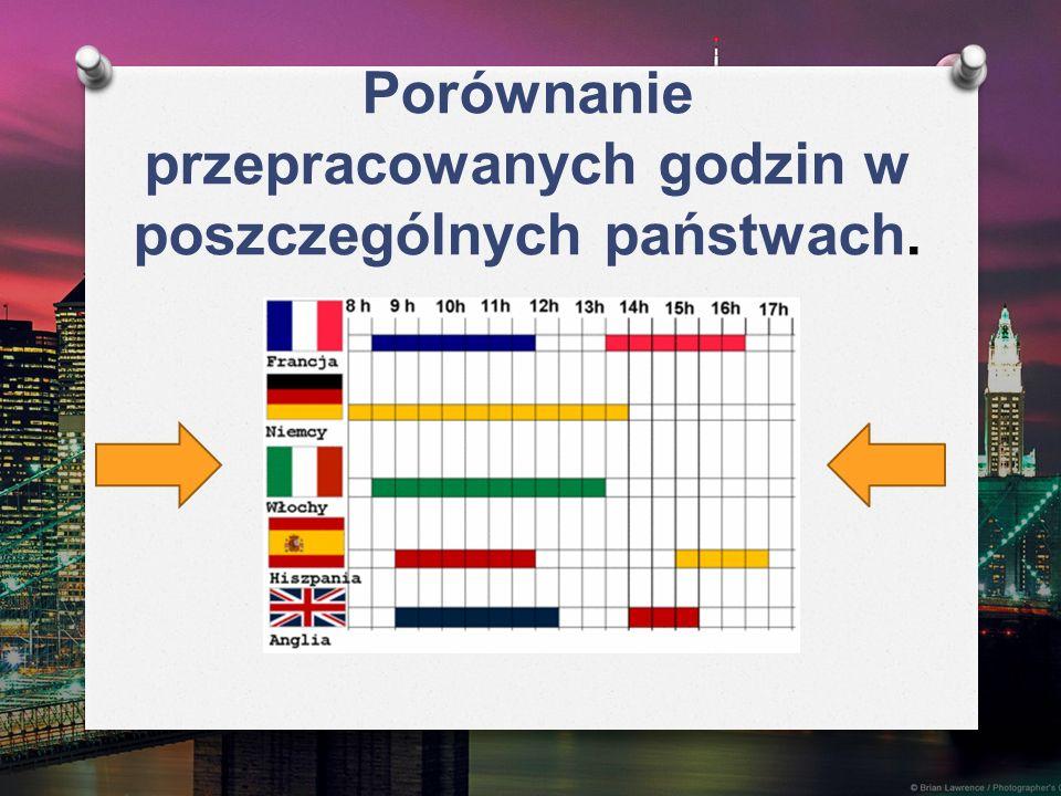 Porównanie przepracowanych godzin w poszczególnych państwach.