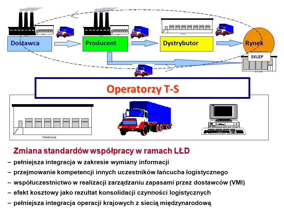 Operatorzy T-S Zmiana standardów współpracy w ramach LŁD Dostawca
