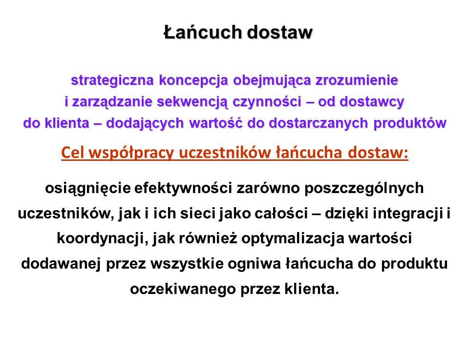 Cel współpracy uczestników łańcucha dostaw: