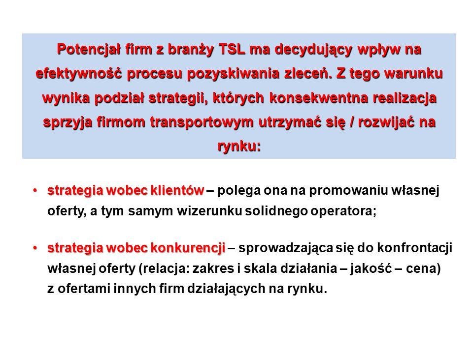 Potencjał firm z branży TSL ma decydujący wpływ na efektywność procesu pozyskiwania zleceń. Z tego warunku wynika podział strategii, których konsekwentna realizacja sprzyja firmom transportowym utrzymać się / rozwijać na rynku:
