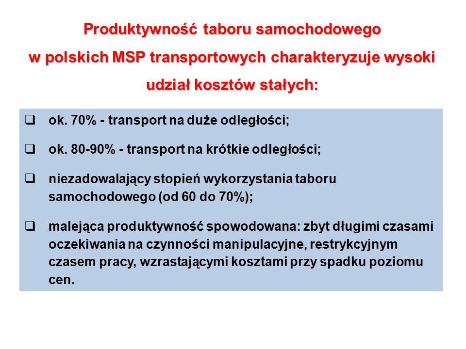 Produktywność taboru samochodowego w polskich MSP transportowych charakteryzuje wysoki udział kosztów stałych: