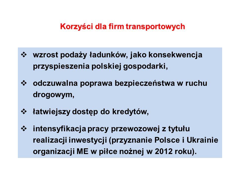 Korzyści dla firm transportowych