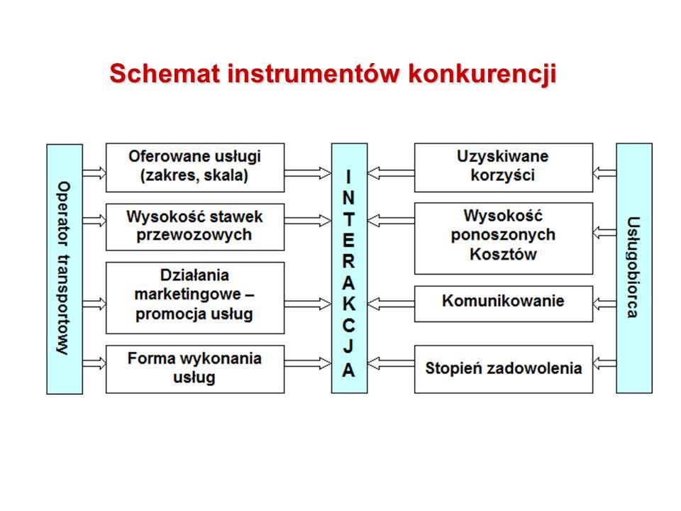 Schemat instrumentów konkurencji