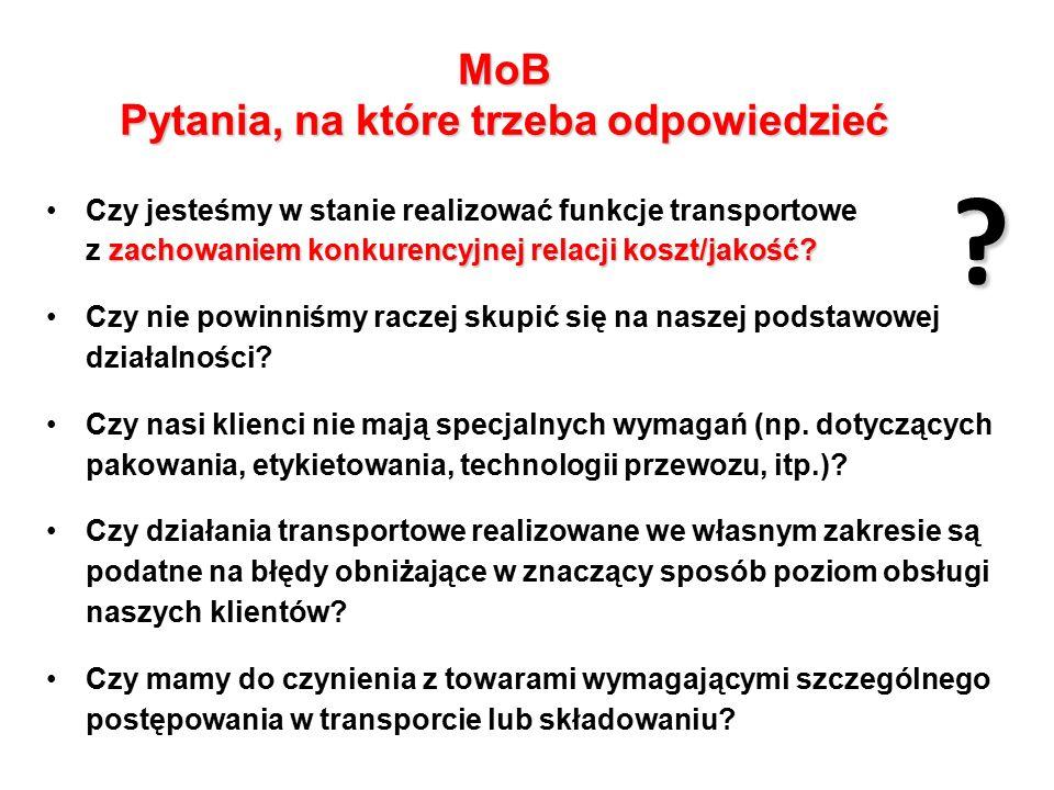 MoB Pytania, na które trzeba odpowiedzieć
