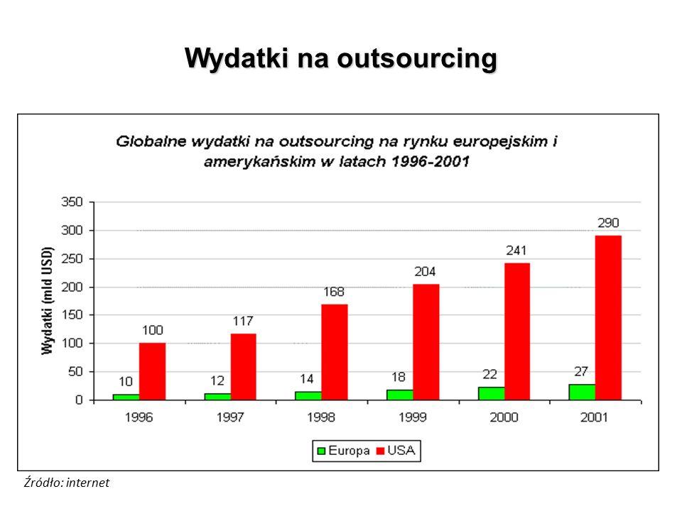 Wydatki na outsourcing