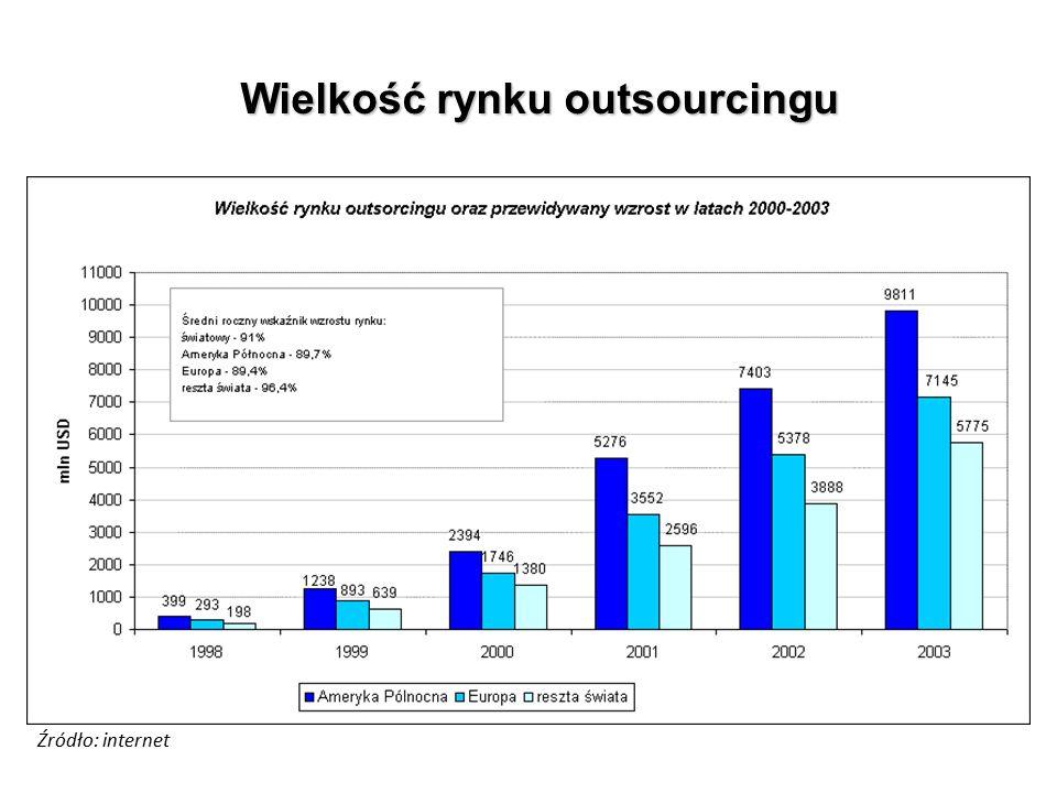 Wielkość rynku outsourcingu