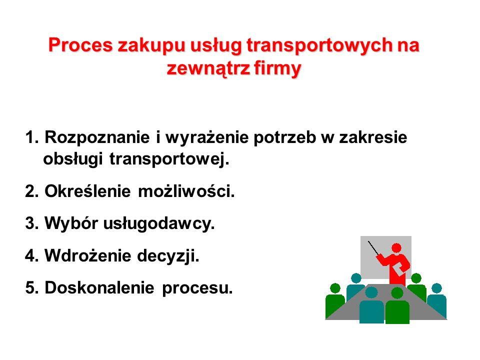 Proces zakupu usług transportowych na zewnątrz firmy