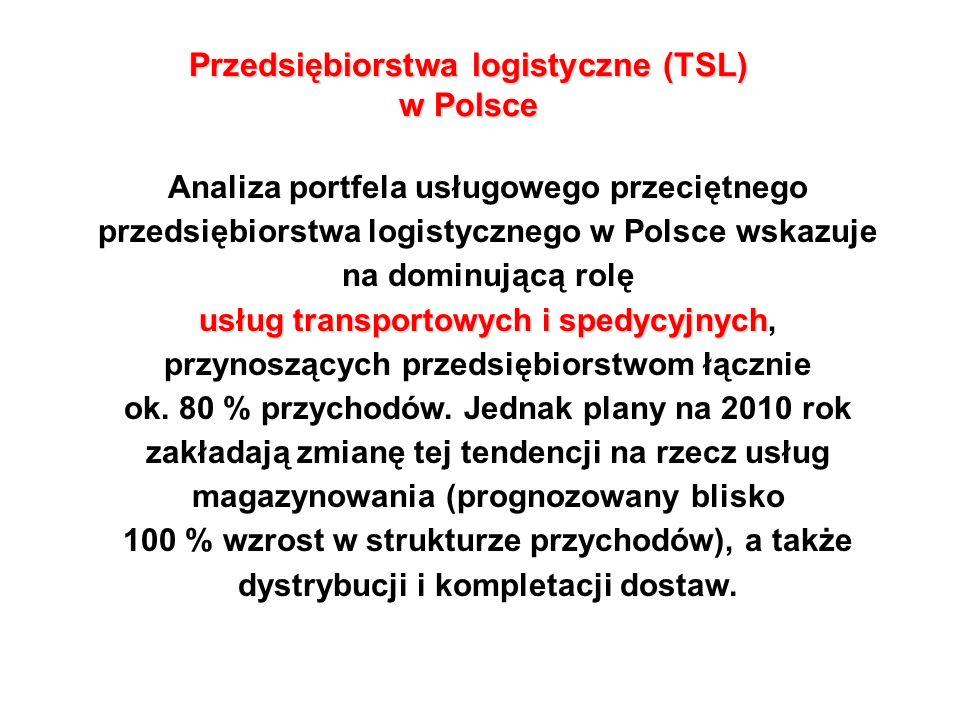Przedsiębiorstwa logistyczne (TSL) w Polsce