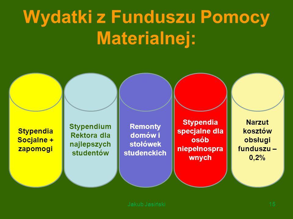 Wydatki z Funduszu Pomocy Materialnej: