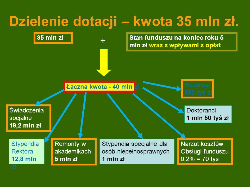Dzielenie dotacji – kwota 35 mln zł.