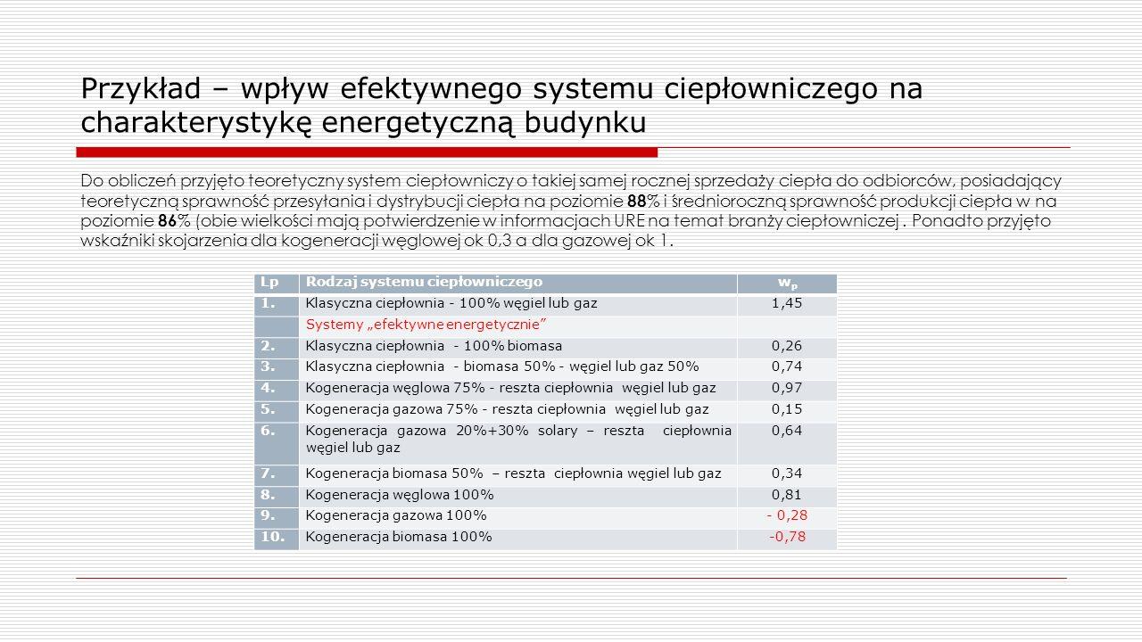 Przykład – wpływ efektywnego systemu ciepłowniczego na charakterystykę energetyczną budynku
