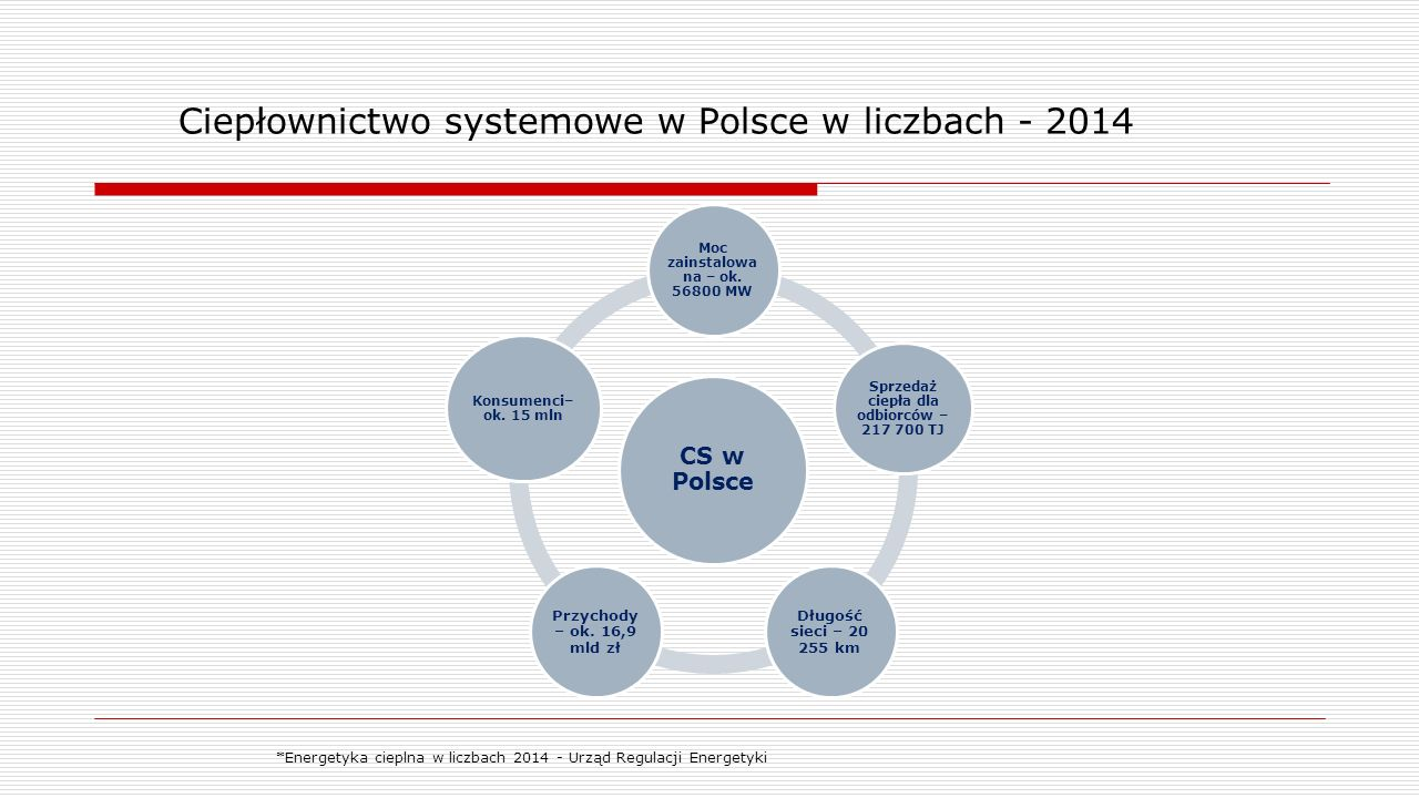 Ciepłownictwo systemowe w Polsce w liczbach - 2014