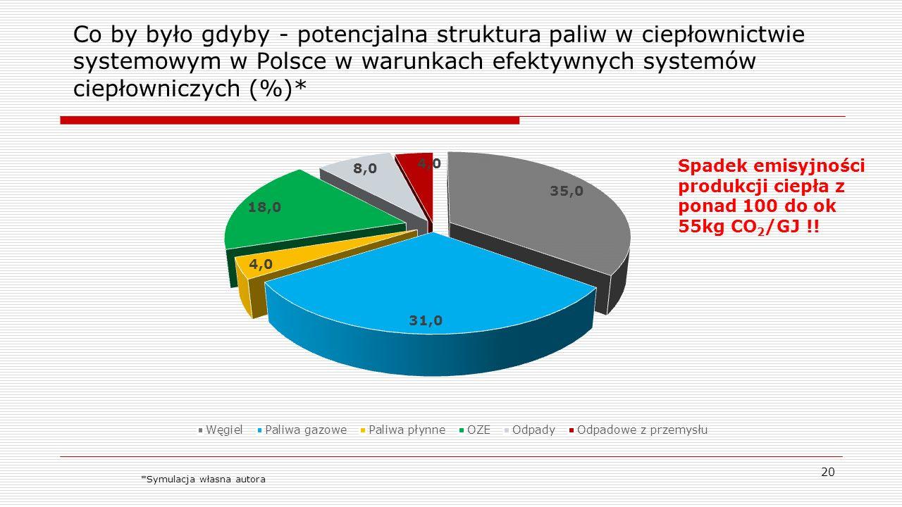 Co by było gdyby - potencjalna struktura paliw w ciepłownictwie systemowym w Polsce w warunkach efektywnych systemów ciepłowniczych (%)*
