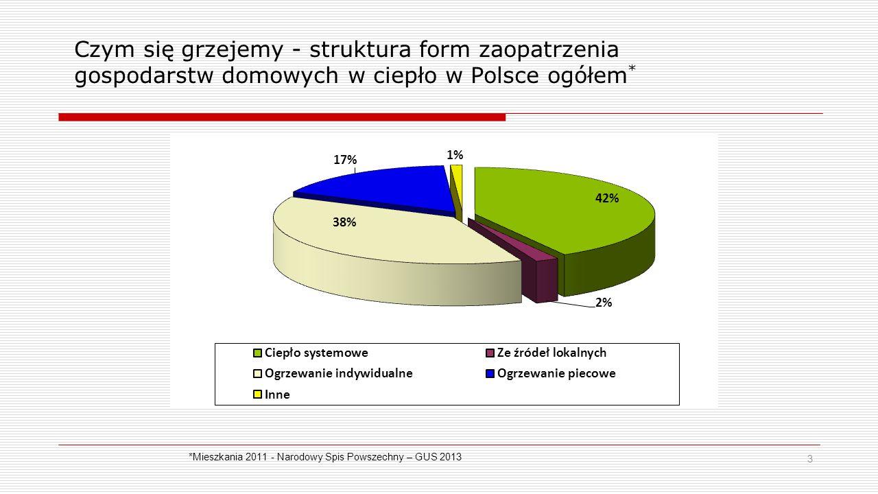 Czym się grzejemy - struktura form zaopatrzenia gospodarstw domowych w ciepło w Polsce ogółem*