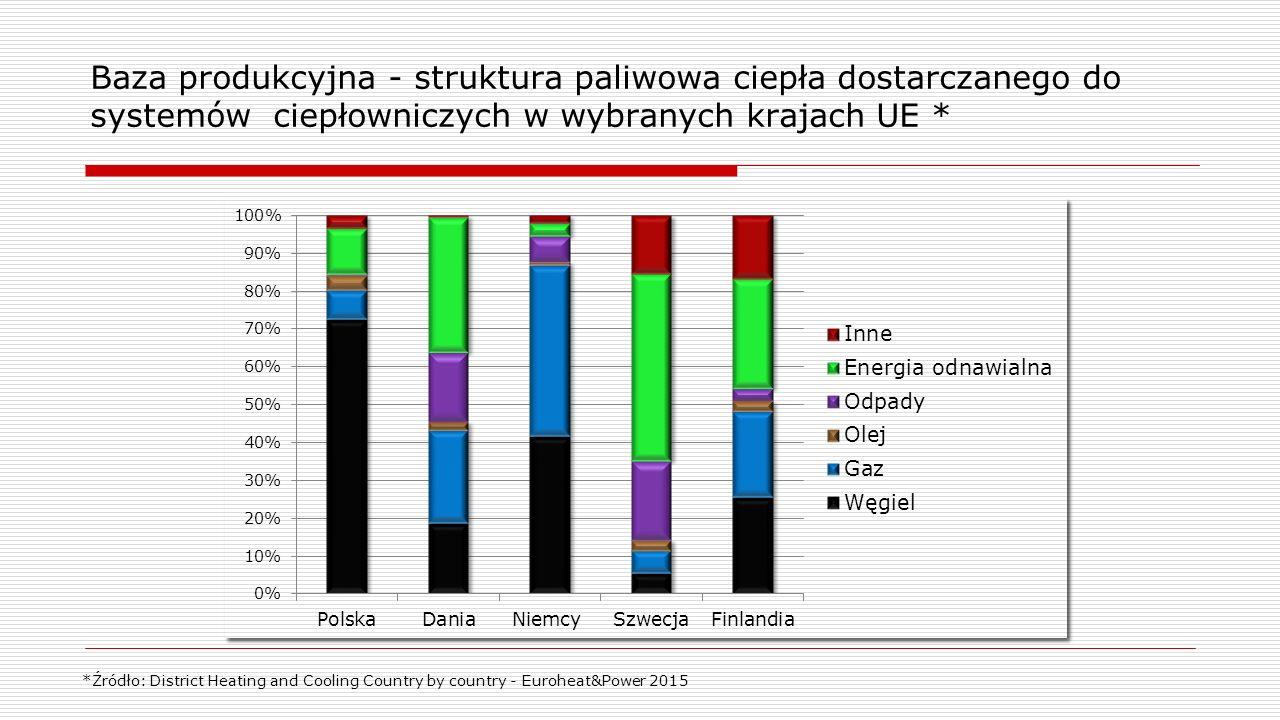 Baza produkcyjna - struktura paliwowa ciepła dostarczanego do systemów ciepłowniczych w wybranych krajach UE *