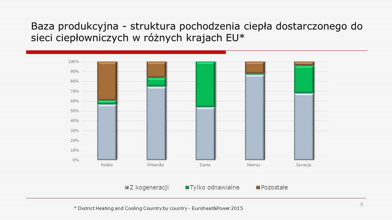 Baza produkcyjna - struktura pochodzenia ciepła dostarczonego do sieci ciepłowniczych w różnych krajach EU*