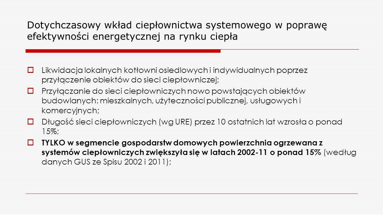 Dotychczasowy wkład ciepłownictwa systemowego w poprawę efektywności energetycznej na rynku ciepła