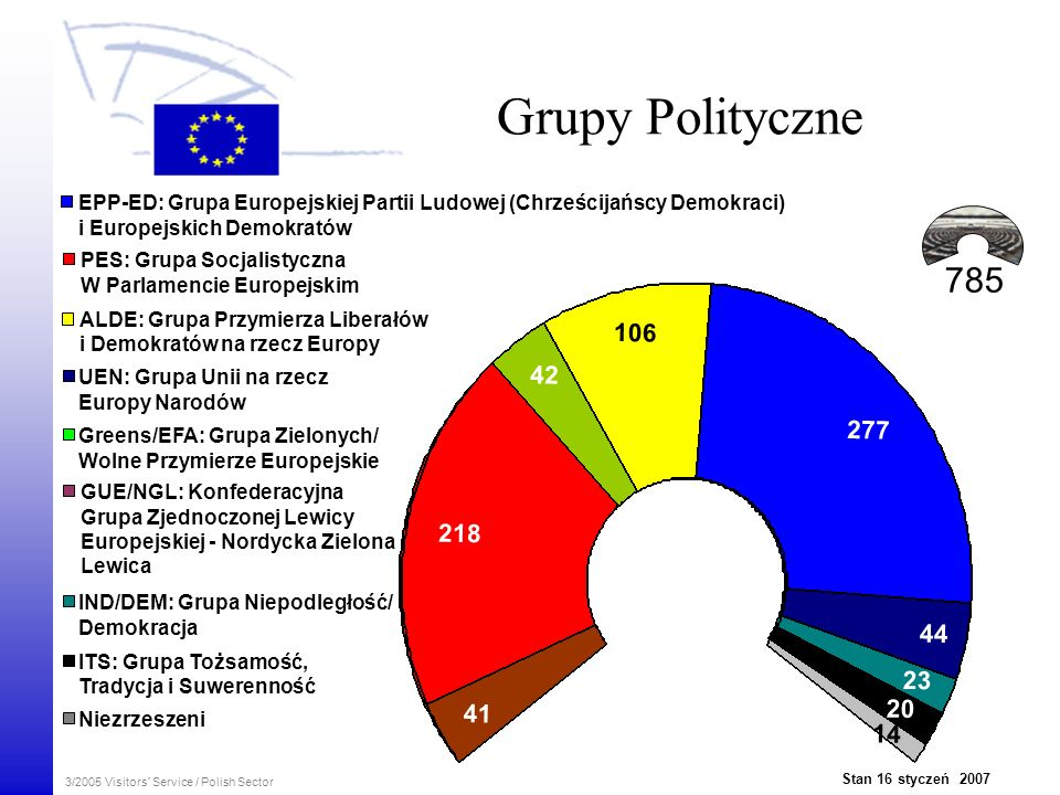 Grupy Polityczne EPP-ED: Grupa Europejskiej Partii Ludowej (Chrześcijańscy Demokraci) i Europejskich Demokratów.