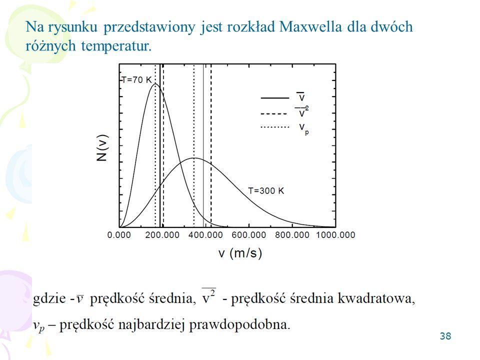 Na rysunku przedstawiony jest rozkład Maxwella dla dwóch różnych temperatur.