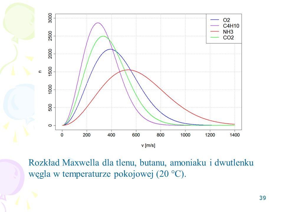 Rozkład Maxwella dla tlenu, butanu, amoniaku i dwutlenku węgla w temperaturze pokojowej (20 °C).