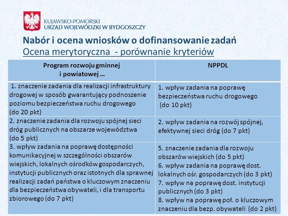 Program rozwoju gminnej i powiatowej …