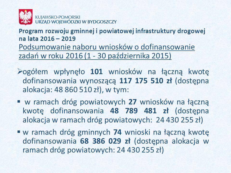 Program rozwoju gminnej i powiatowej infrastruktury drogowej na lata 2016 – 2019 Podsumowanie naboru wniosków o dofinansowanie zadań w roku 2016 (1 - 30 października 2015)