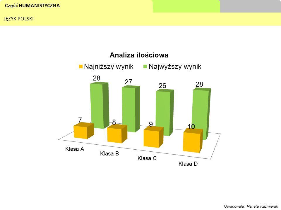 Część HUMANISTYCZNA JĘZYK POLSKI Opracowała: Renata Każmierak