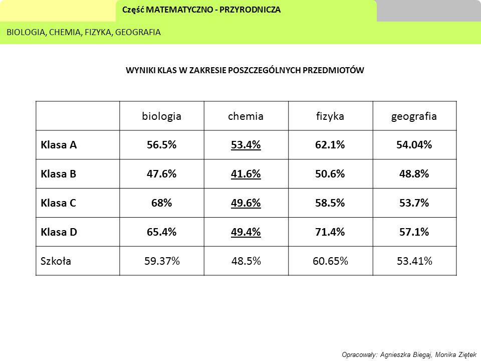 biologia chemia fizyka geografia Klasa A 56.5% 53.4% 62.1% 54.04%