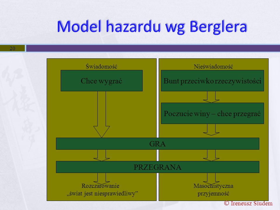 Model hazardu wg Berglera