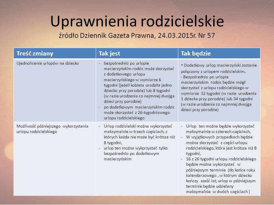 Uprawnienia rodzicielskie źródło Dziennik Gazeta Prawna, 24. 03. 2015r