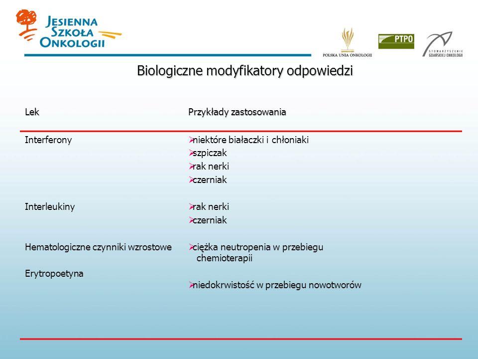 Biologiczne modyfikatory odpowiedzi