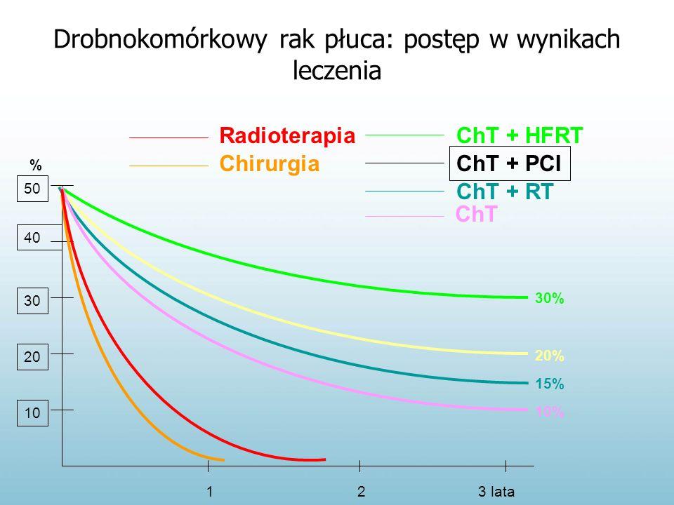 Drobnokomórkowy rak płuca: postęp w wynikach leczenia