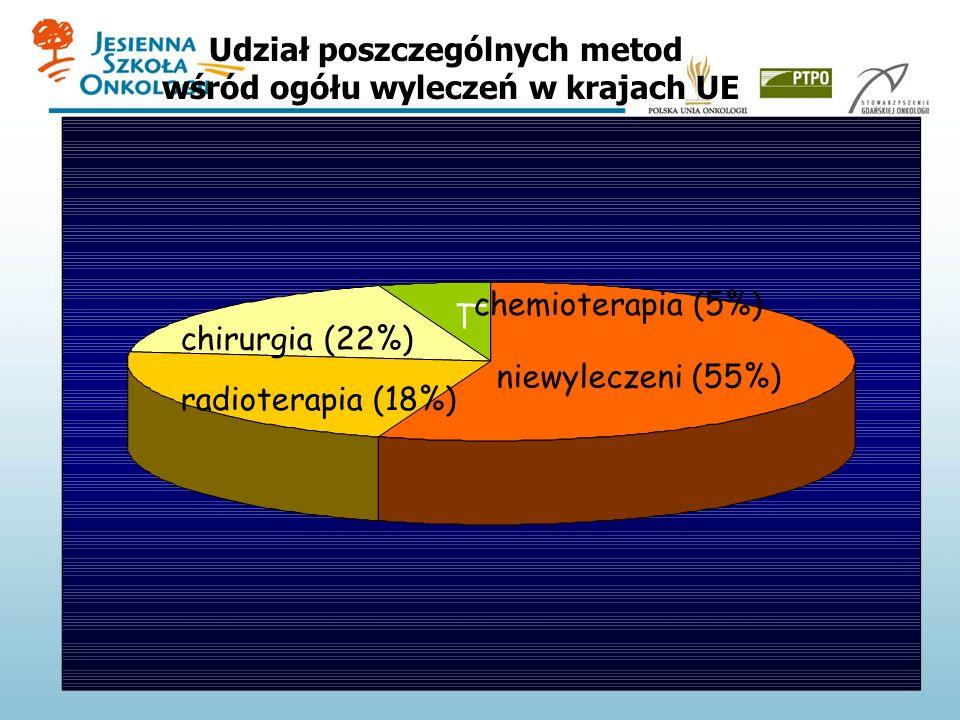 Udział poszczególnych metod wśród ogółu wyleczeń w krajach UE