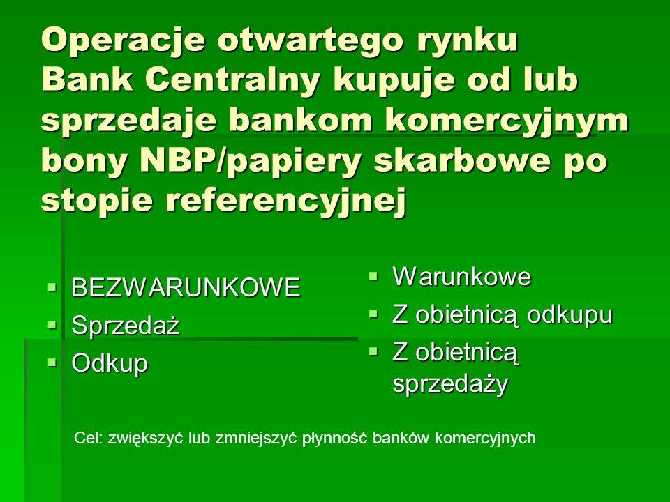 Operacje otwartego rynku Bank Centralny kupuje od lub sprzedaje bankom komercyjnym bony NBP/papiery skarbowe po stopie referencyjnej