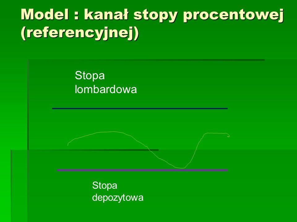 Model : kanał stopy procentowej (referencyjnej)
