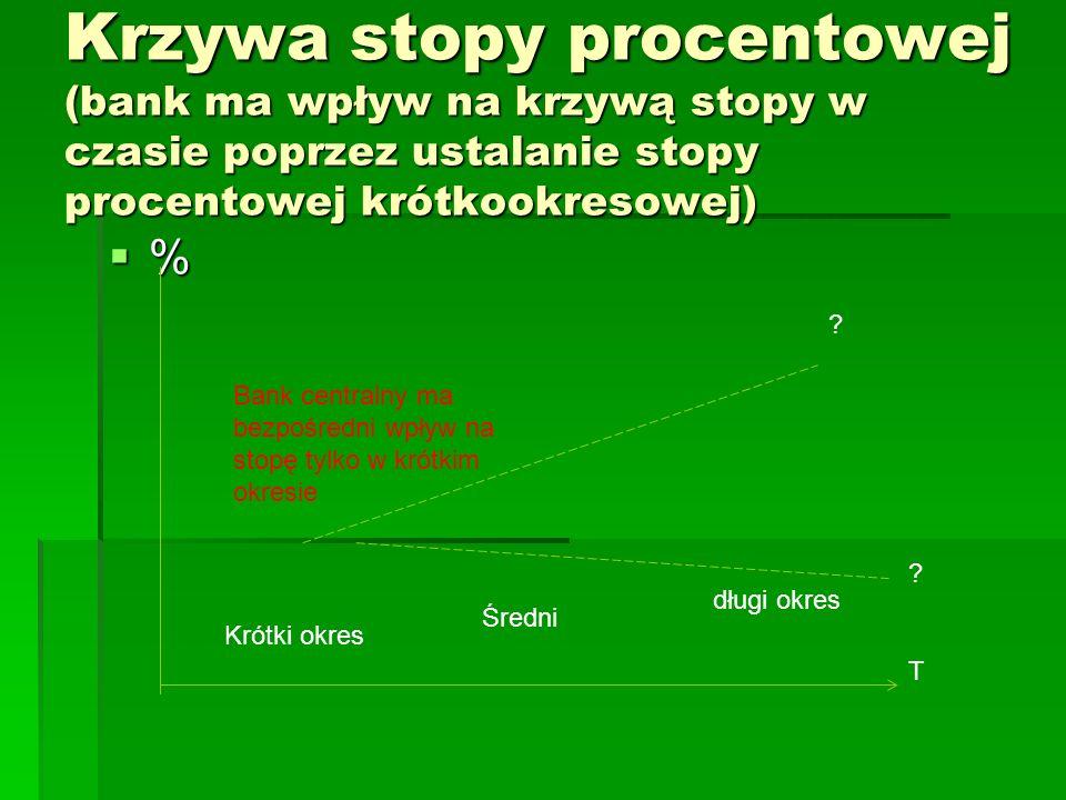 Krzywa stopy procentowej (bank ma wpływ na krzywą stopy w czasie poprzez ustalanie stopy procentowej krótkookresowej)