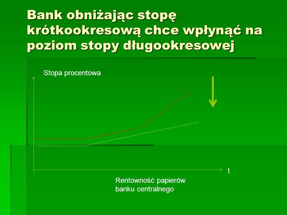 Bank obniżając stopę krótkookresową chce wpłynąć na poziom stopy długookresowej