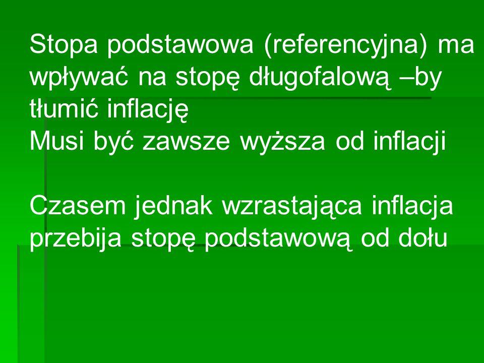 Stopa podstawowa (referencyjna) ma wpływać na stopę długofalową –by tłumić inflację