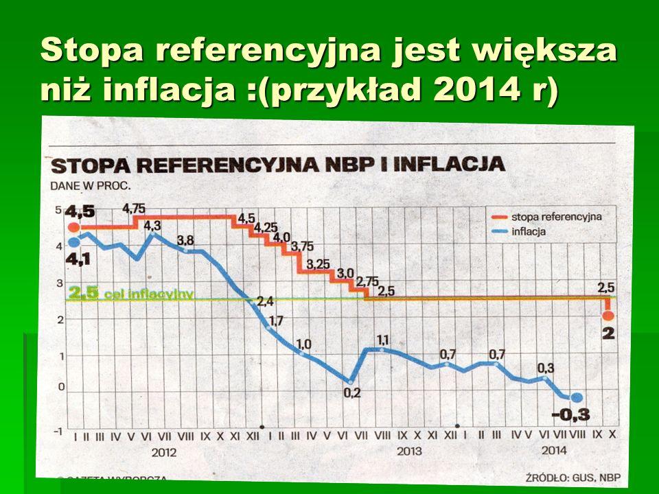 Stopa referencyjna jest większa niż inflacja :(przykład 2014 r)
