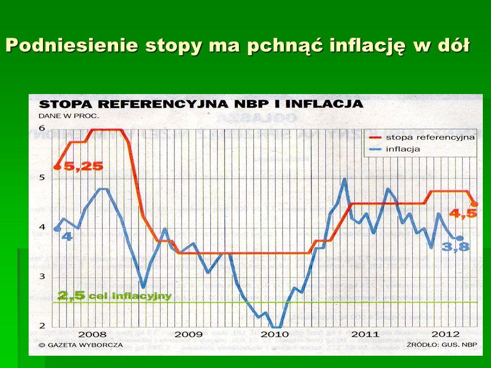 Podniesienie stopy ma pchnąć inflację w dół