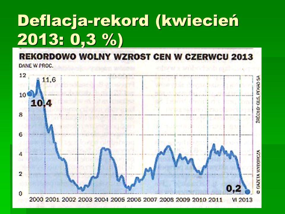 Deflacja-rekord (kwiecień 2013: 0,3 %)
