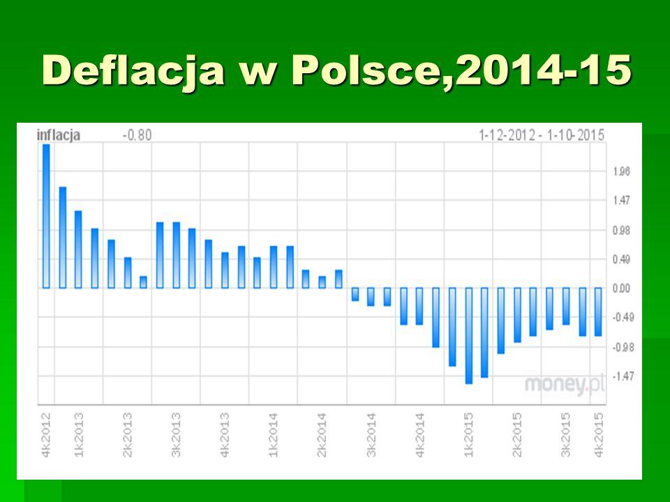Deflacja w Polsce,2014-15