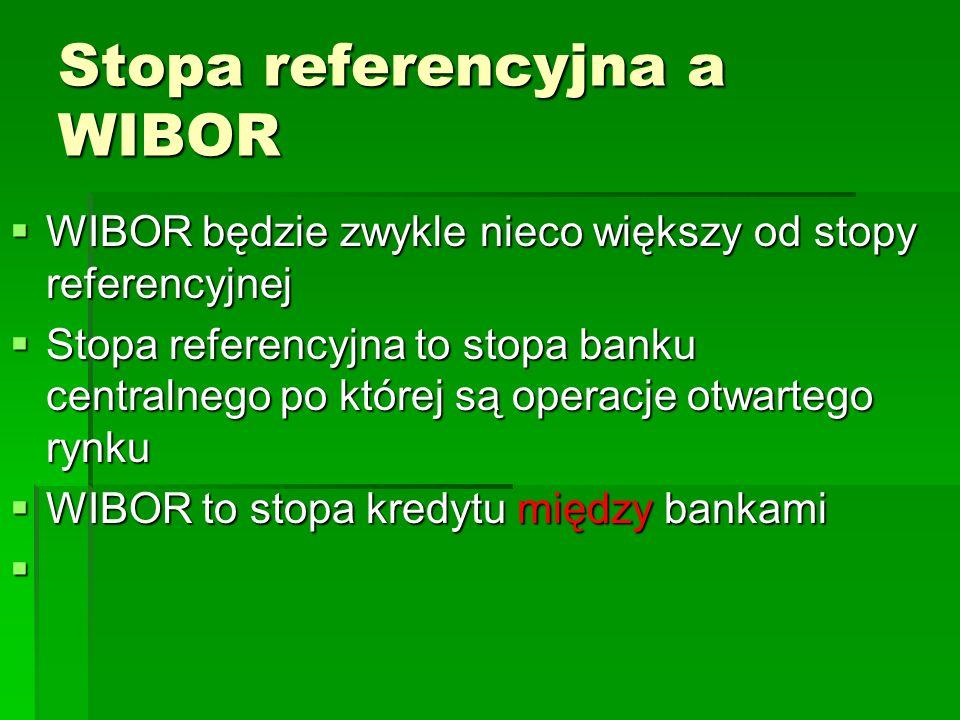 Stopa referencyjna a WIBOR