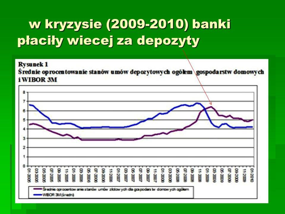 w kryzysie (2009-2010) banki płaciły wiecej za depozyty