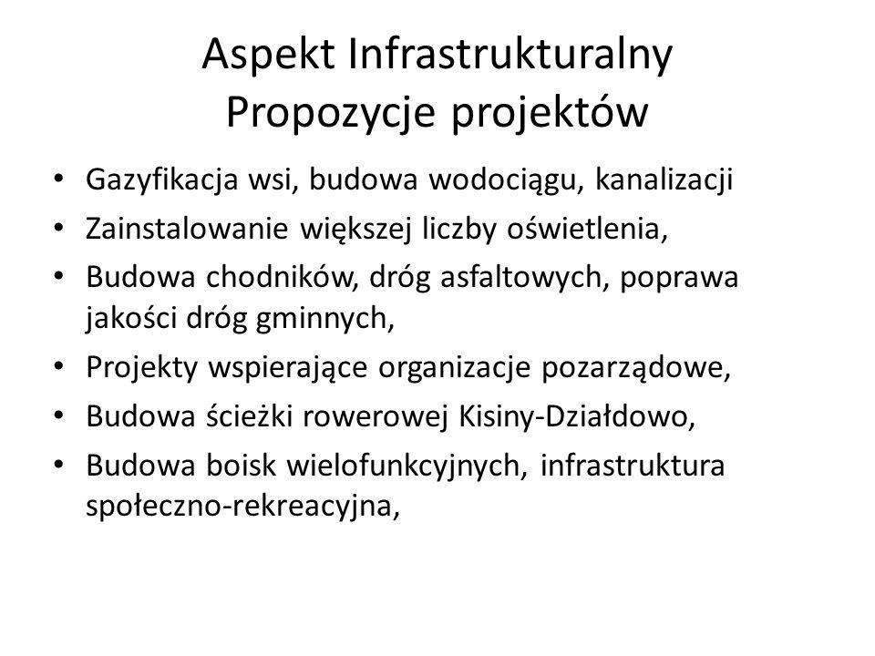 Aspekt Infrastrukturalny Propozycje projektów