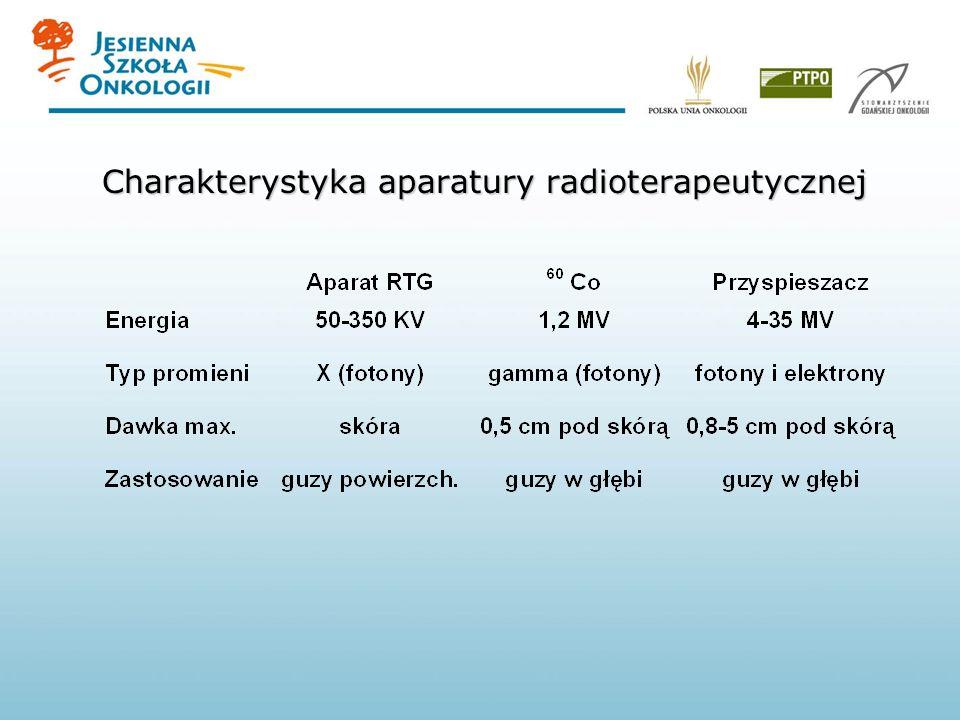 Charakterystyka aparatury radioterapeutycznej