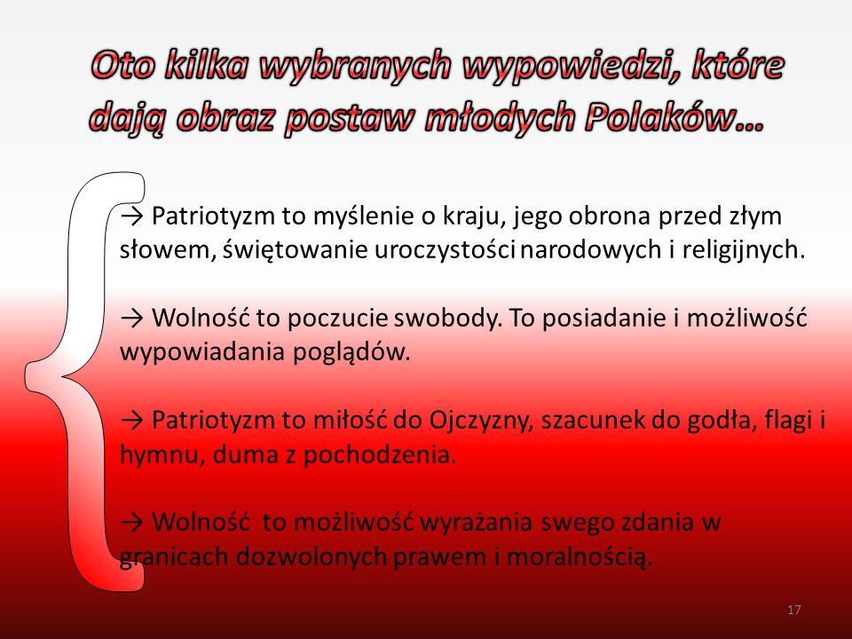 Oto kilka wybranych wypowiedzi, które dają obraz postaw młodych Polaków…