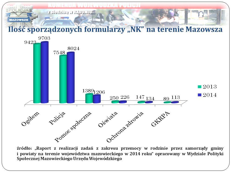 """Ilość sporządzonych formularzy """"NK na terenie Mazowsza"""