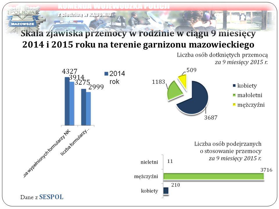 Skala zjawiska przemocy w rodzinie w ciągu 9 miesięcy 2014 i 2015 roku na terenie garnizonu mazowieckiego